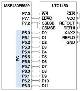 LTC 1450 conectado al MSP430F5529